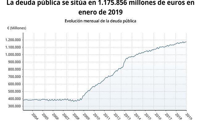 Evolución de la Deuda Pública en España desde el año 2004 al 2019.